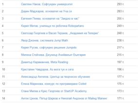 """Светлин Наков оглави класацията """"Новатори в образованието"""""""
