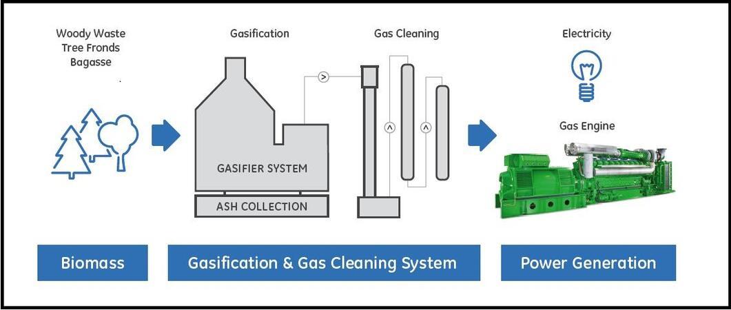 Газова електроцентрала чрез газификация на биомаса ще спомогне за постигането на по-голямата енергийна незавсисмост в България